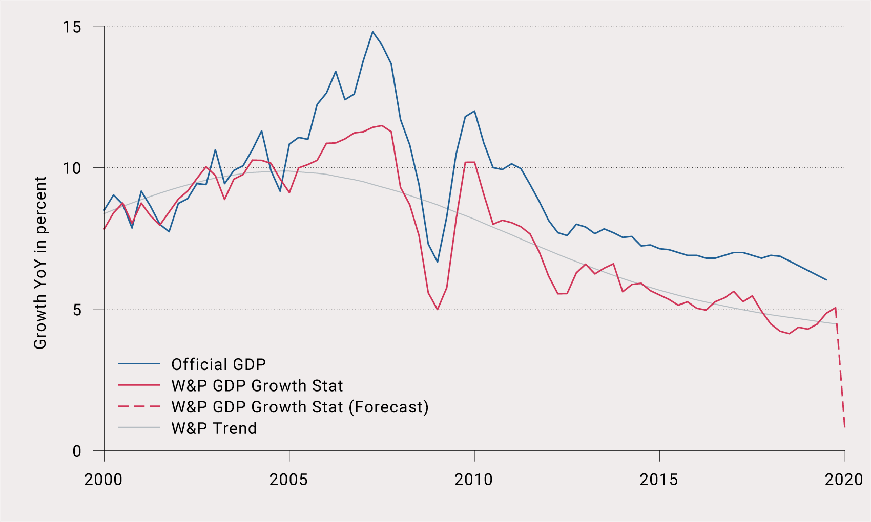W&P GDP Growth Stat for China